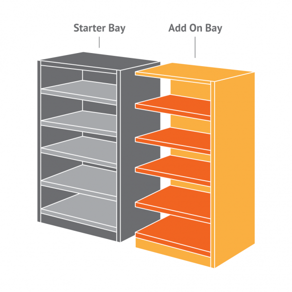 Commercial Shelving Bay Types