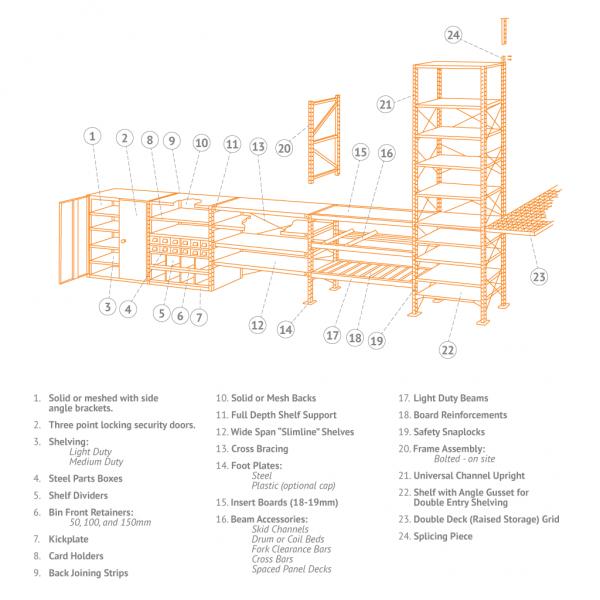 Unichannel Components
